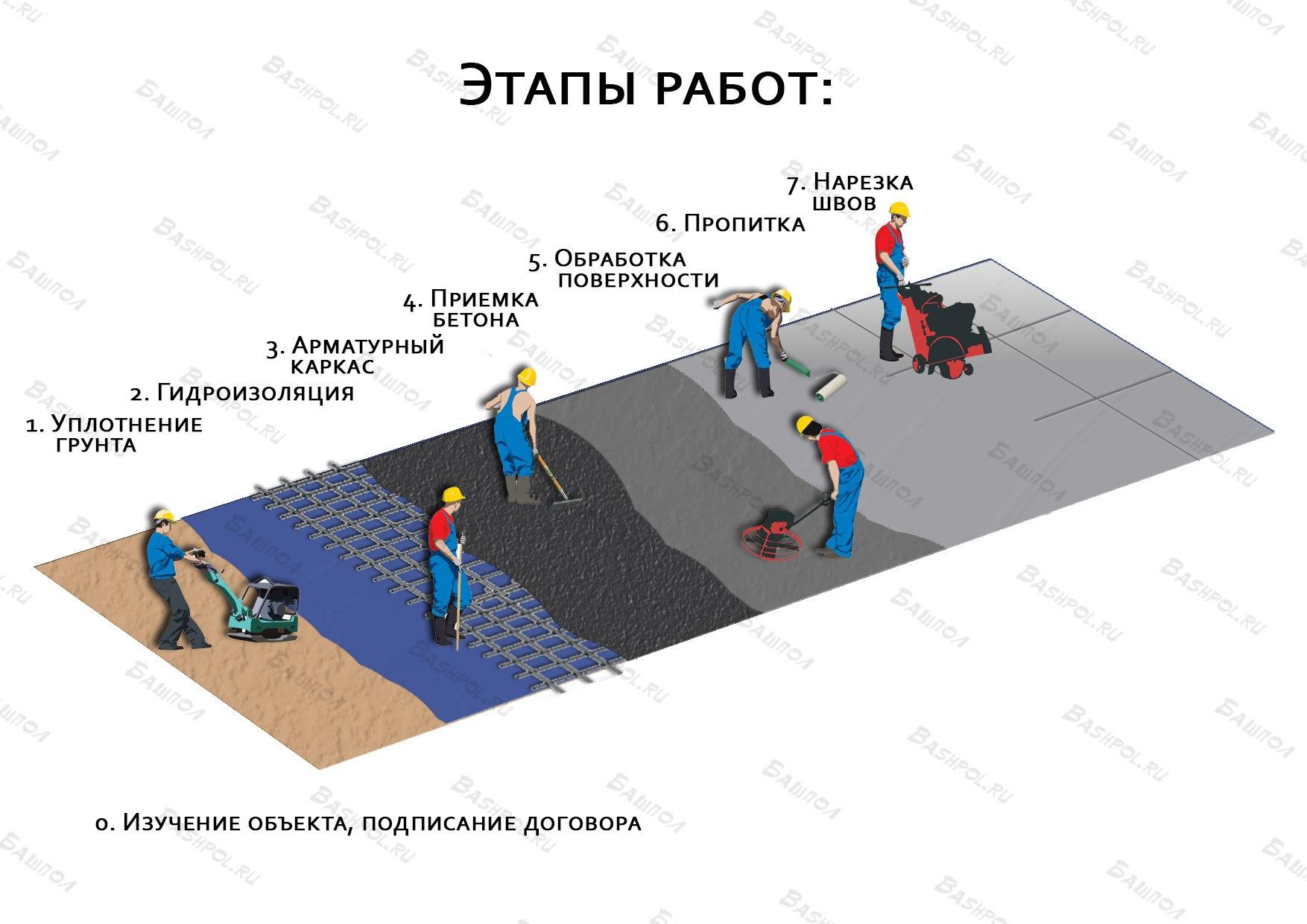 Стадии производства бетона омские бетон