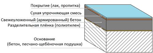 Толщина бетона пол керамзитобетон 7 5